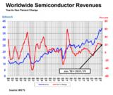 中国半导体2018二季度销量增幅创新高,远超全球水平