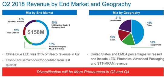 中國MOCVD市場競爭加劇,Veeco尋找3D傳感應用等新增長點