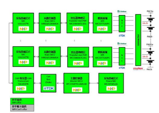 大联大世平集团推出动力电池管理系统解决方案