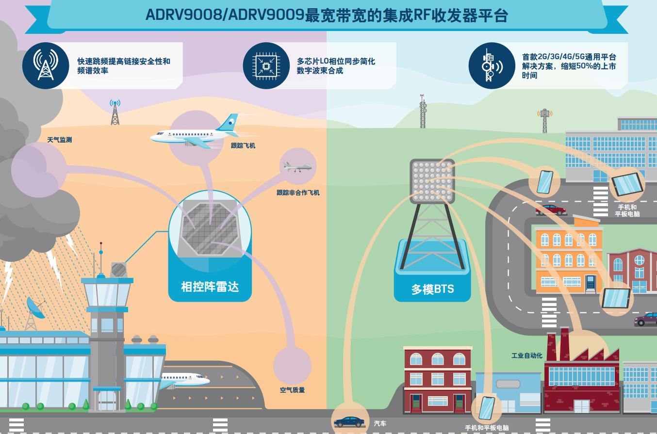 ADRV9009/9008单平台收发器是如何满足所有通信标准需求的?