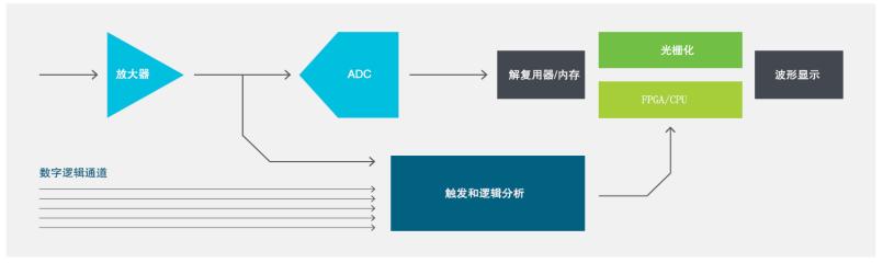 TEK061/049 ASIC重新定义中端示波器新标杆