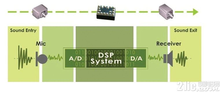 數字助聽器原理及設計解決方案