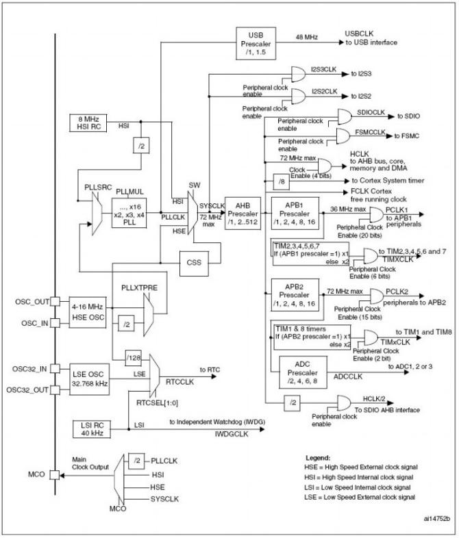 STM32的时钟系统RCC详细整理