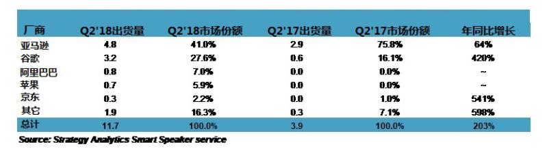 2018 Q2全球智能音箱市場,谷歌出貨量增加縮小與亞馬遜差距
