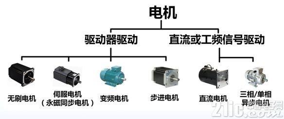 如何对电机进行高效分析