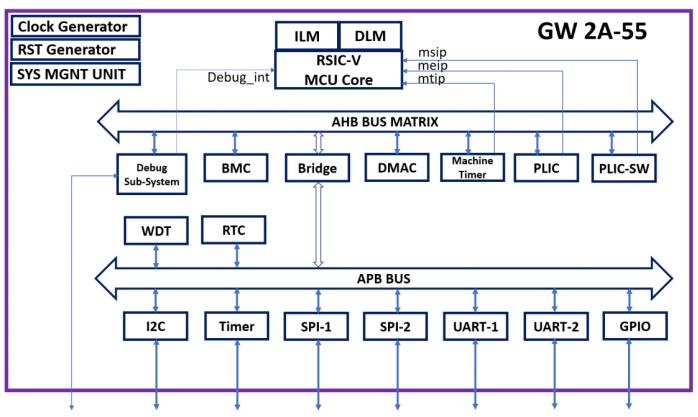 高云半导体公司发布基于晨熙家族FPGA的RISC-V微处理器