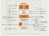 大联大友尚推出基于意法半导体的车联网显示方案