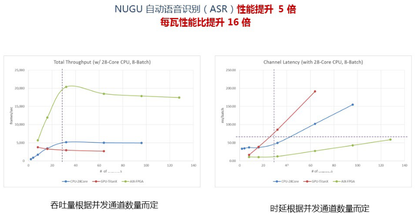 SK电讯部署赛灵思FPGA用于AI加速,超越GPU实现5倍性能