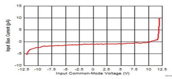 在高速应用中使用JFET输入放大器的优势
