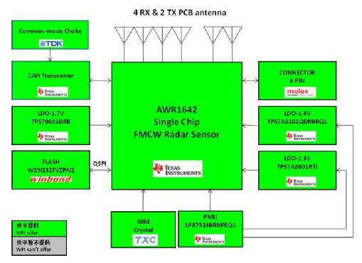 图示1-大联大世平推出基于TI产品的先进驾驶辅助系统之77G毫米波雷达解决方案的系统方案图