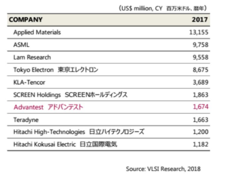 爱德万测试的2018三要素:在中国、创新、满足市场需求