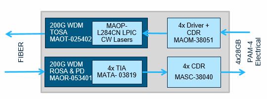 MACOM展示业界首款支持200G和400G光模块的完整芯片组解决方案