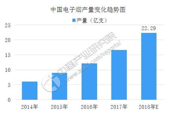 中国电子烟产市场火爆无比,已破22亿支