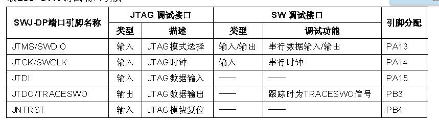 STM32之调试支持(DBG)