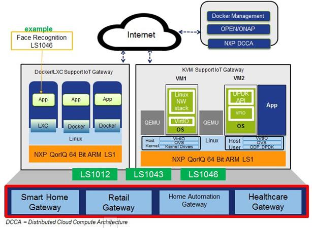 NXP EdgeScale套件在智能网关的完美应用