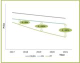 Infineon  CoolMOS™ P7提高电源效率性能评比
