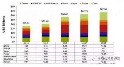 韩媒:中国大陆明年将成为全球最大的半导体设备市场