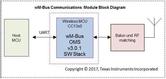 大联大世平集团推出M-Bus通信模组参考设计解决方案