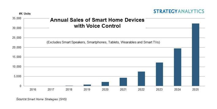 预计2025年拥有语音控制的智能家居设备销量将达3230万台