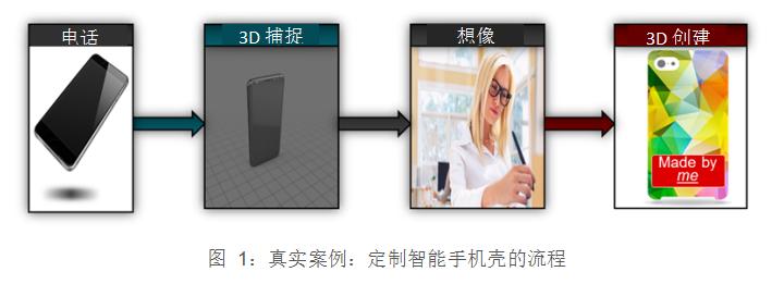 使用新款TI DLP® Pico™芯片组实现与众不同的3D打印与3D扫描
