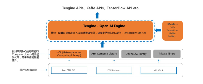 OPEN AI LAB推出专为嵌入式平台设计的AI推理框架—Tengine