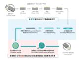 宜特FSM化学镀服务本月上线,无缝接轨BGBM晶圆减薄工艺