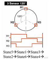 【STM32电机<font color='red'>FOC</font>】记录17——霍尔定时器的边沿触发