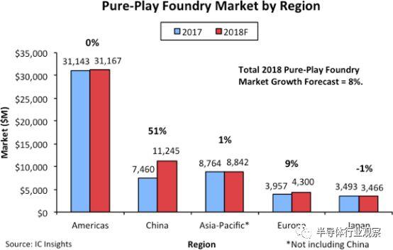台积电成为中国芯崛起的最大受益者