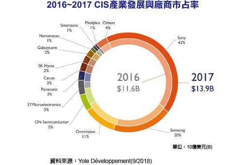CIS产业规模持续增长,Sony、三星、Omnivision三足鼎立