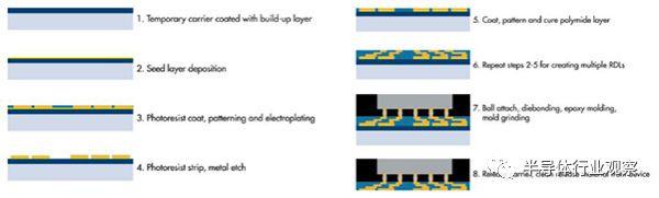 先进封装技术越来越复杂,将是OSAT厂面对的一大难题