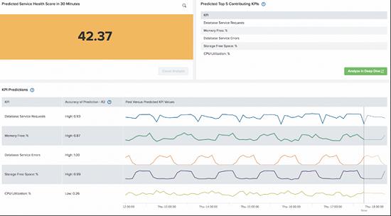 加强预测性IT业务服务,新版Splunk® IT Service Intelligence问市