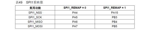 stm32之nRF24L01无线模块(1):SPI2到SPI1的移植