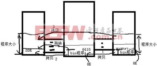 ARM11 S3C6410系列教程之三:内存使用