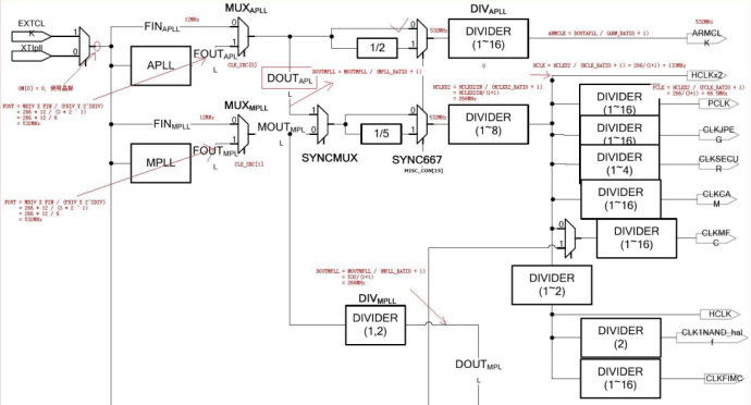 OK6410裸机学习之时钟设置-汇编