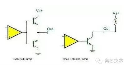 STM32关于GPIO的8种模式理解
