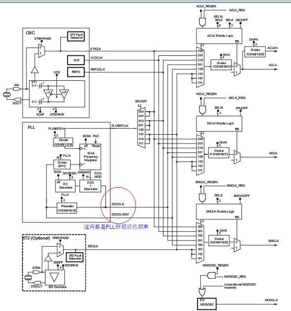 msp430f5419/38学习笔记之时钟系统