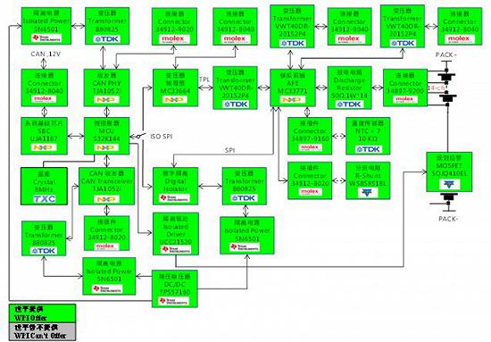 世平推出基于NXP S32K144的BMS一体机解决方案