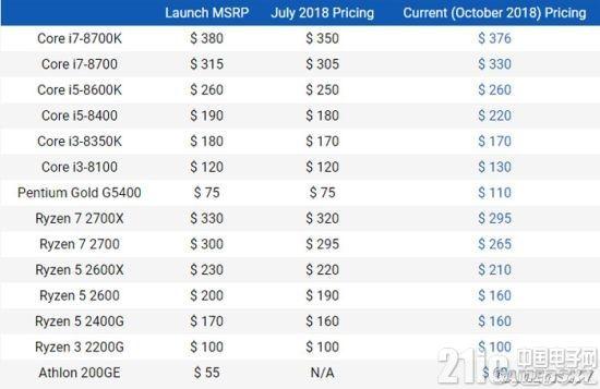 英特尔九代酷睿性能即将解禁,AMD锐龙降价应对