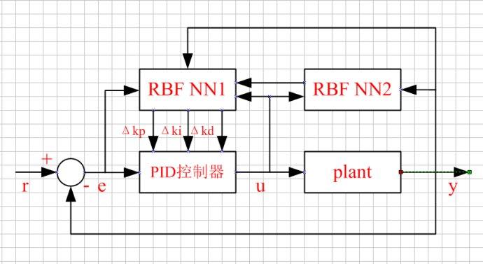 用STM32F407玩控制—神经网络PID控制
