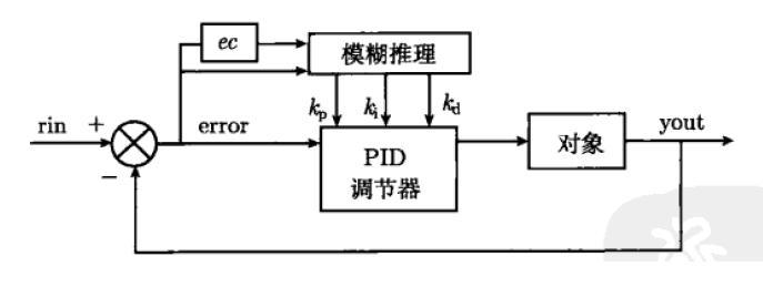 用单片机玩PID控制—从理想PID控制至先进PID控制_14