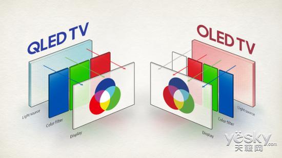 加大投资,三星布局QD-OLED市场