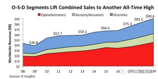 IC Insights:OSD销售将到达创纪录的906亿美元