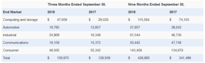 MPS公布2018年3季度业绩,持续保持增长