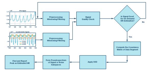 技术文章:利用光电容积脉搏波(PPG)信号提供按需心率估算