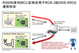 推动机器人市场,瑞萨电子推出RX65N微控制器