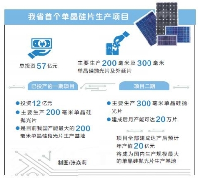 缓解我国长期依赖症,郑州合晶8英寸单晶硅项目正式投产