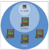 增强工业摄像机设计灵活性—X-Class CMOS图像传感器