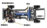 技术文章:轮毂电机技术讨论