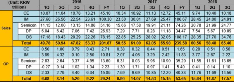 三星电子宣布2018年第三季度经营成果