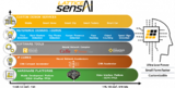 解读Lattice SensAI技术